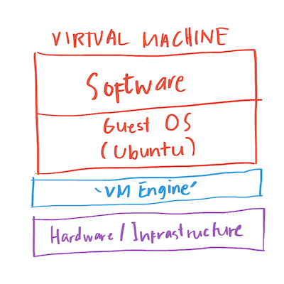 Virtual Machine Simple Architecture